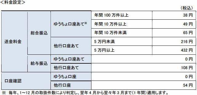 何 桁 銀行 ゆうちょ 口座 番号